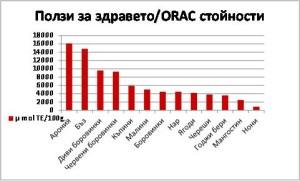 Grafika ORAC